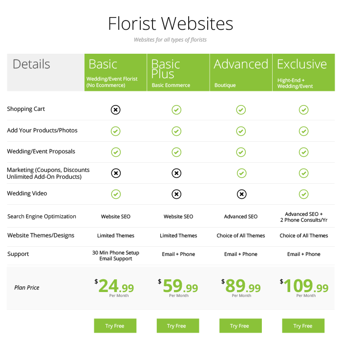 Florist Websites - Pricing