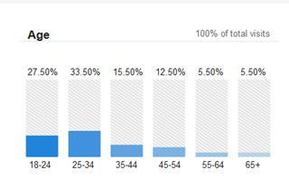 Age Graph Florist Website