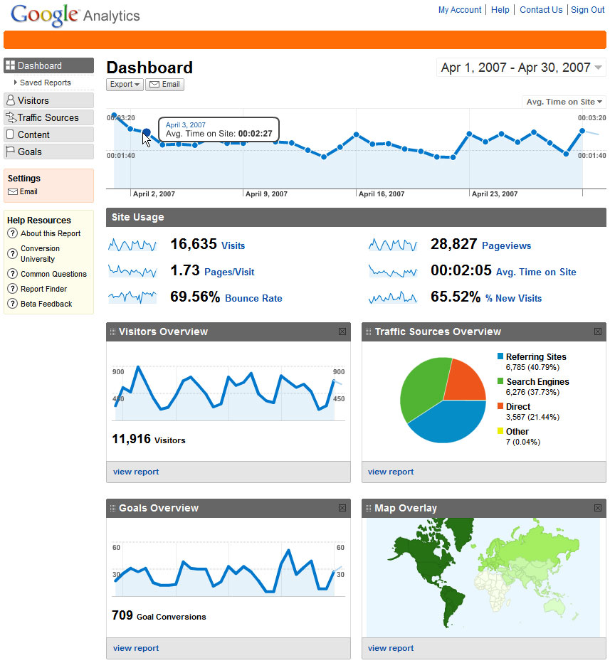 Google Analytics for Florist Website