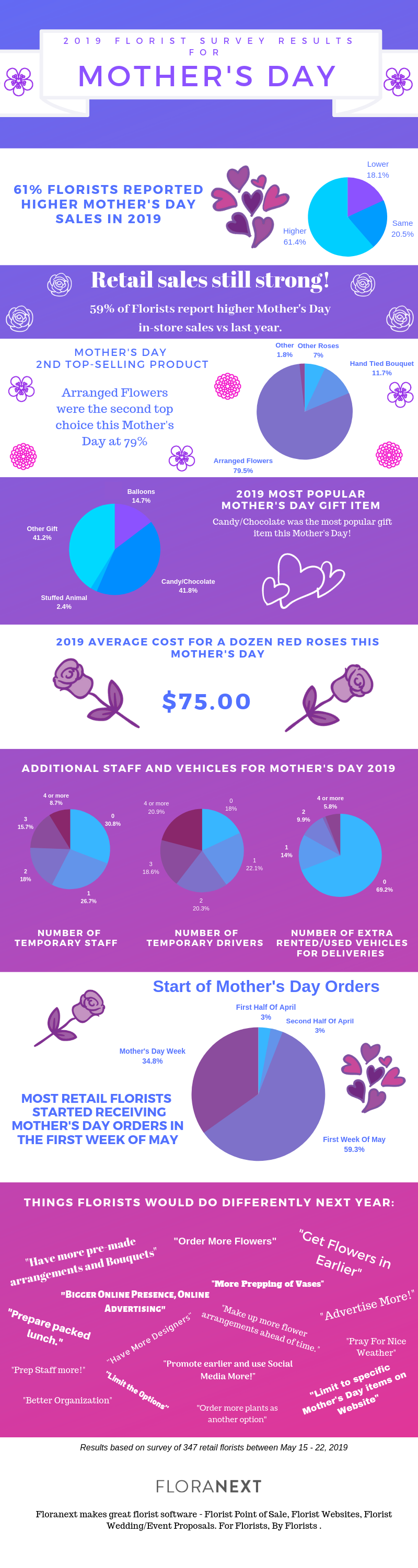 2019 Florist Survey Results for MDAY - final