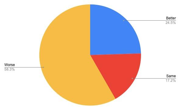 survey-sales-florists