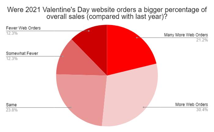Florist-Valentines-Day-2021-1