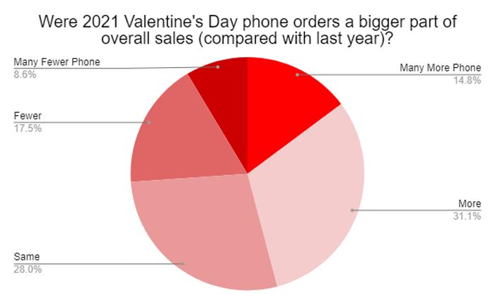 Valentine's Day 2021 - Florist Survey