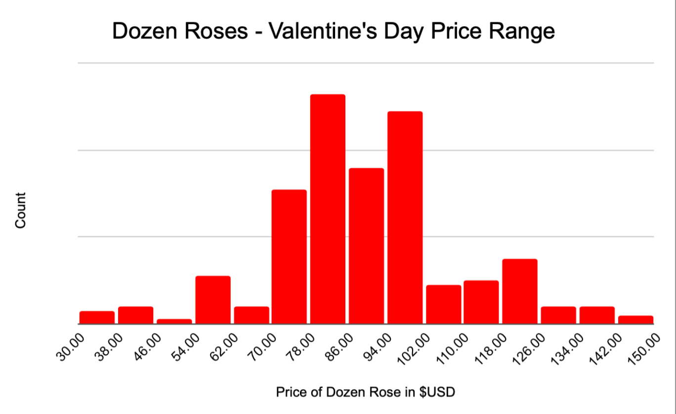 Dozen Rose Prices - Valentine's Day